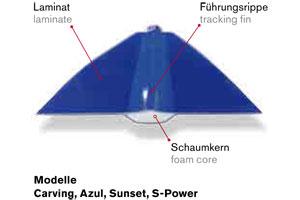 Querschnitt-Azul